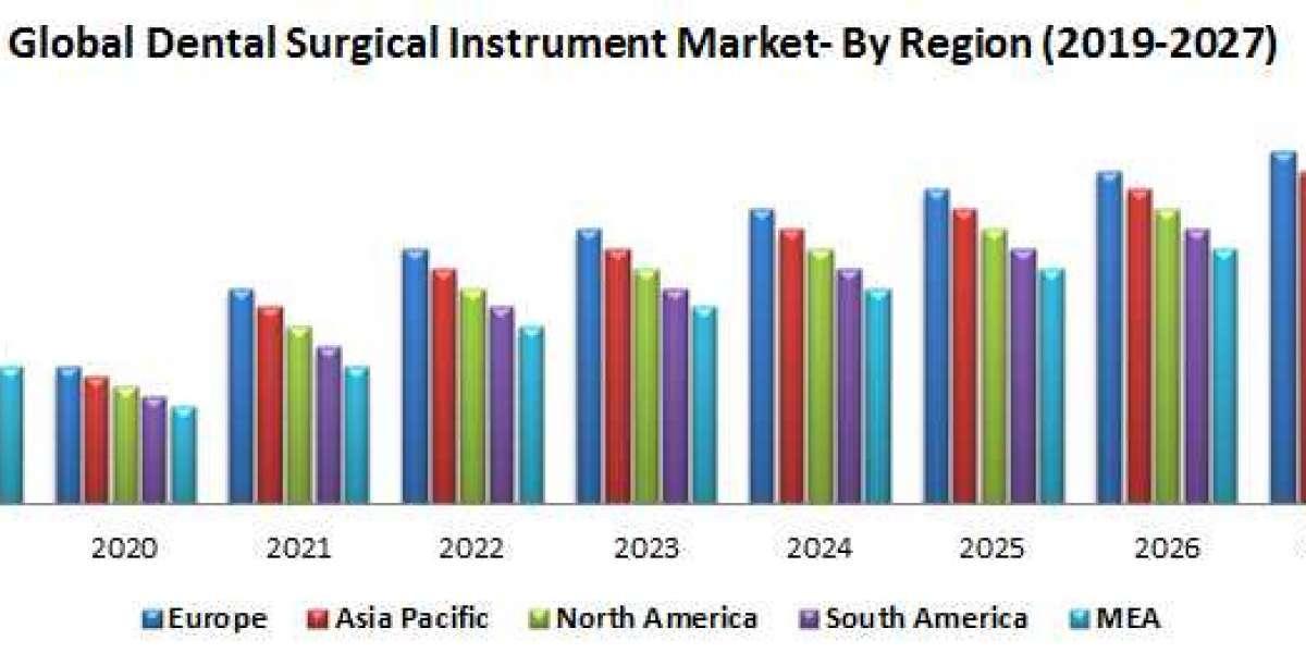 Global Dental Surgical Instruments Market