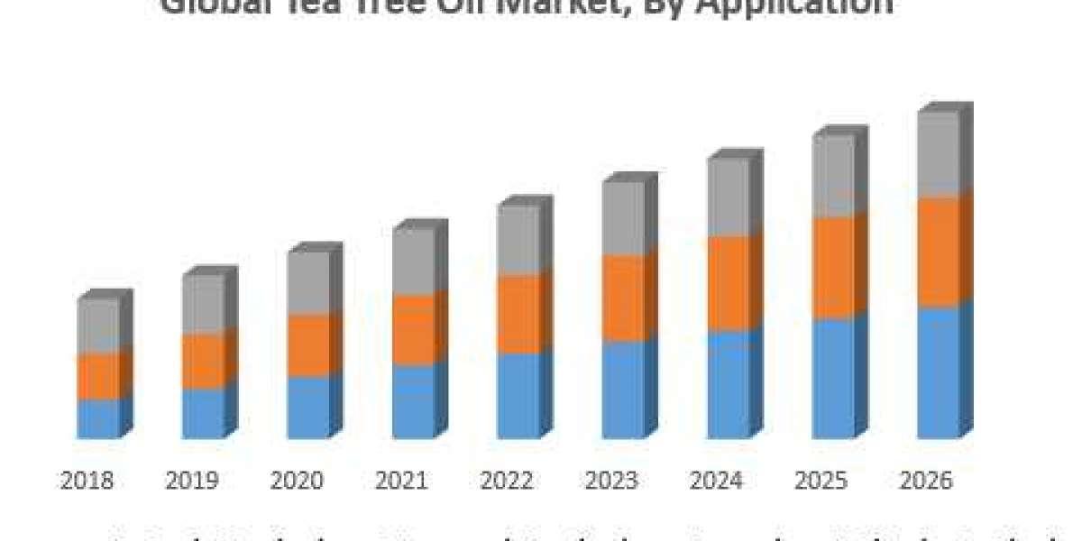 Global Tea Tree Oil Market