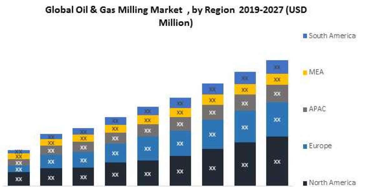 Global Oil & Gas Milling Market