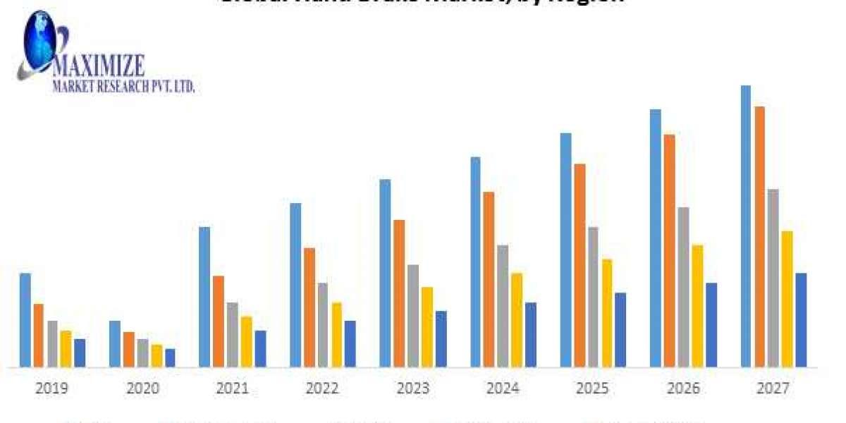 Global Hand Brake Market
