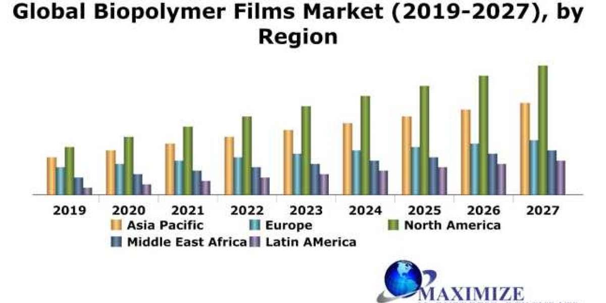 Global Biopolymer Films Market