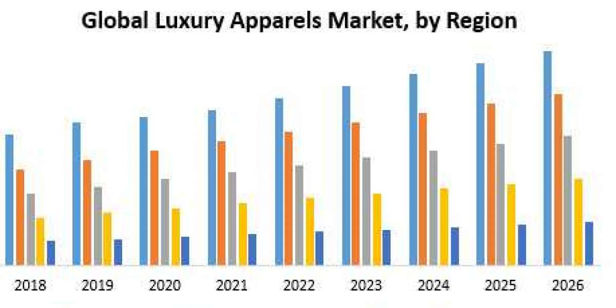 Global Luxury Apparels Market – Industry Analysis and Forecast (2019-2026)