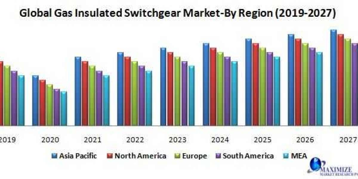 Global gas insulated switchgear market