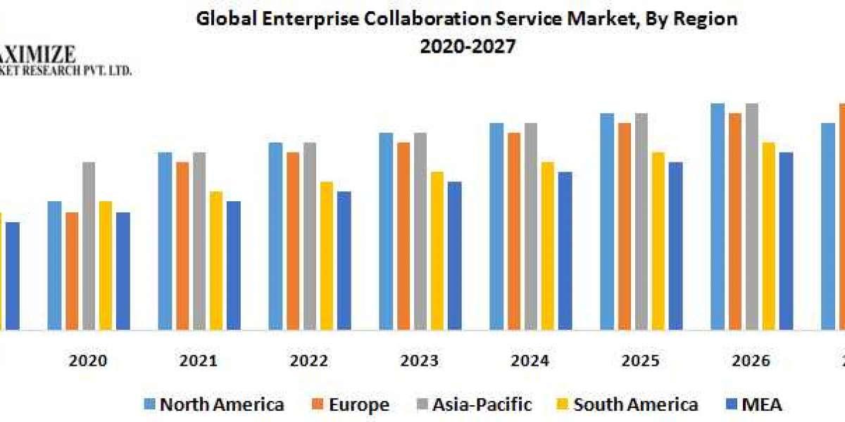 Global Enterprise Collaboration Service Market
