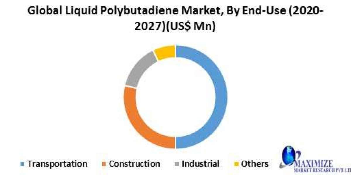 global liquid polybutadiene market