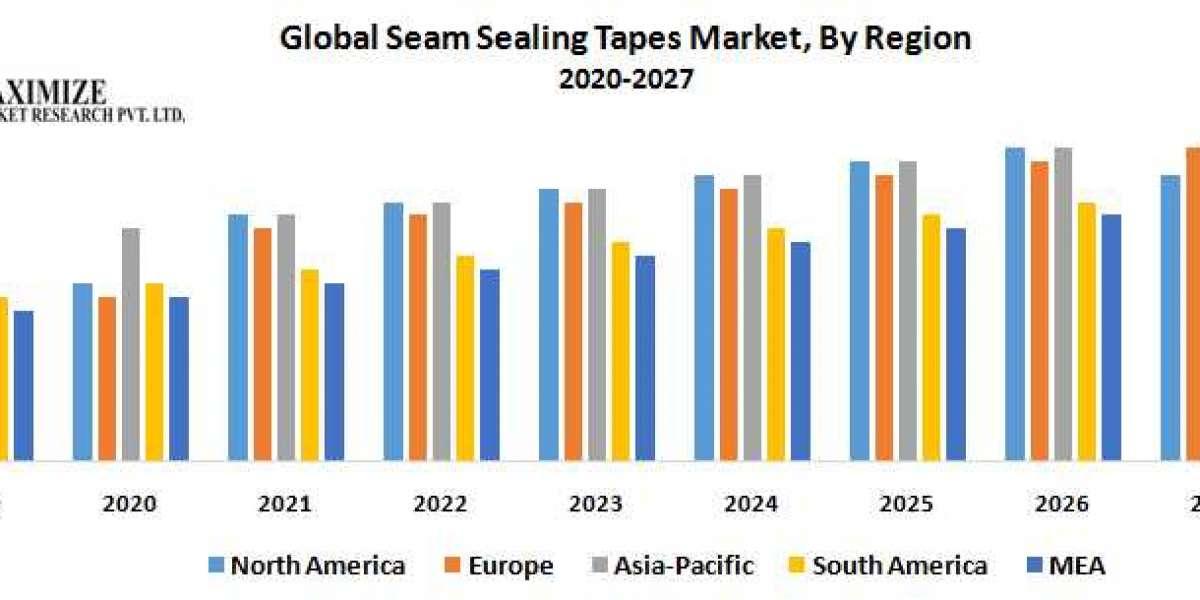 Global Seam Sealing Tapes Market
