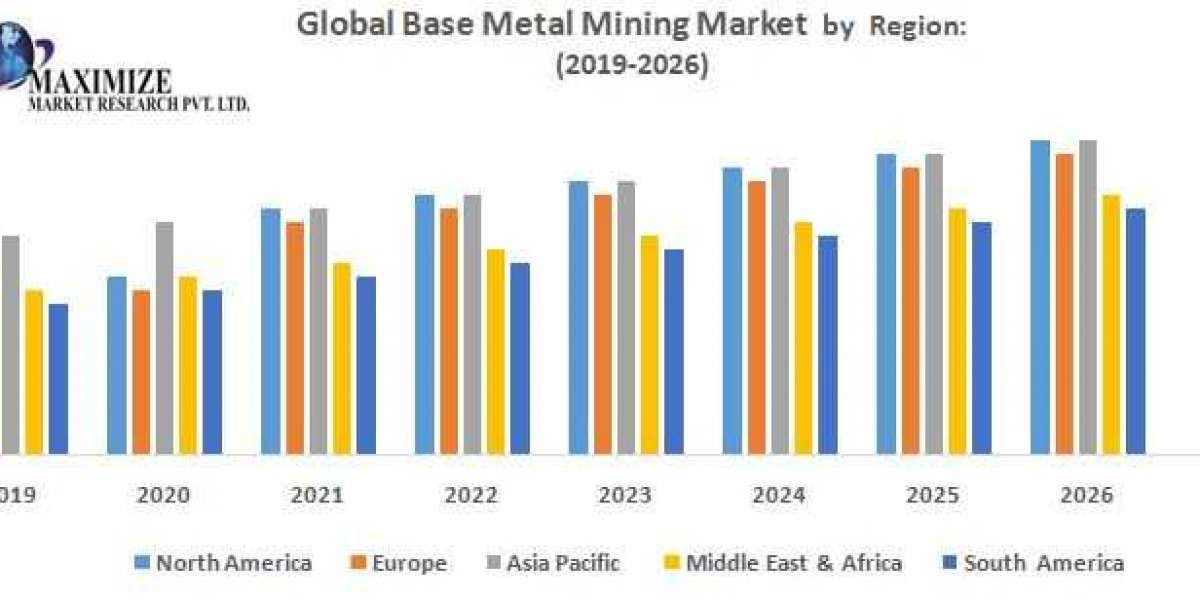 Global Base Metal Mining Market
