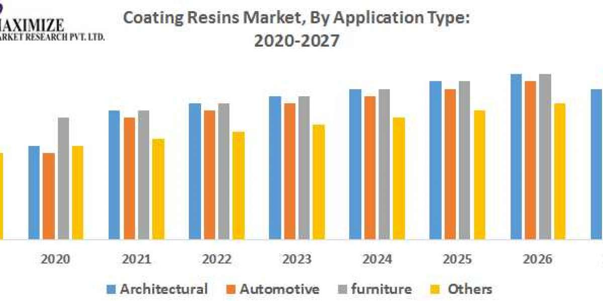 Global Coating Resins Market