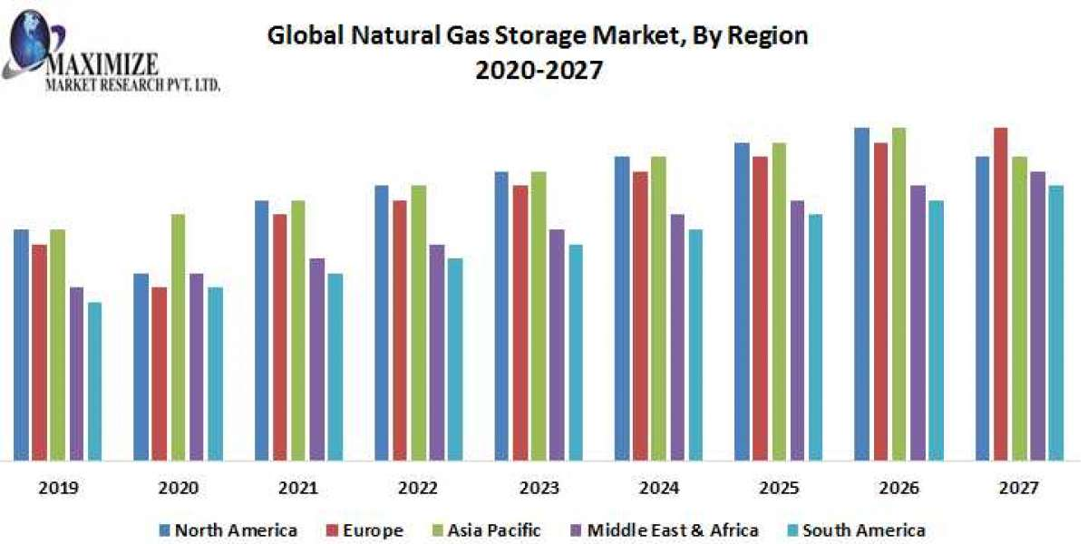 Global Natural Gas Storage Market : Industry Analysis and Forecast (2019-2026)