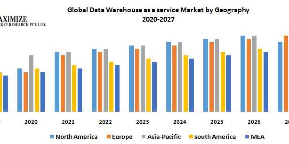 Global Data Warehouse as a Service Market