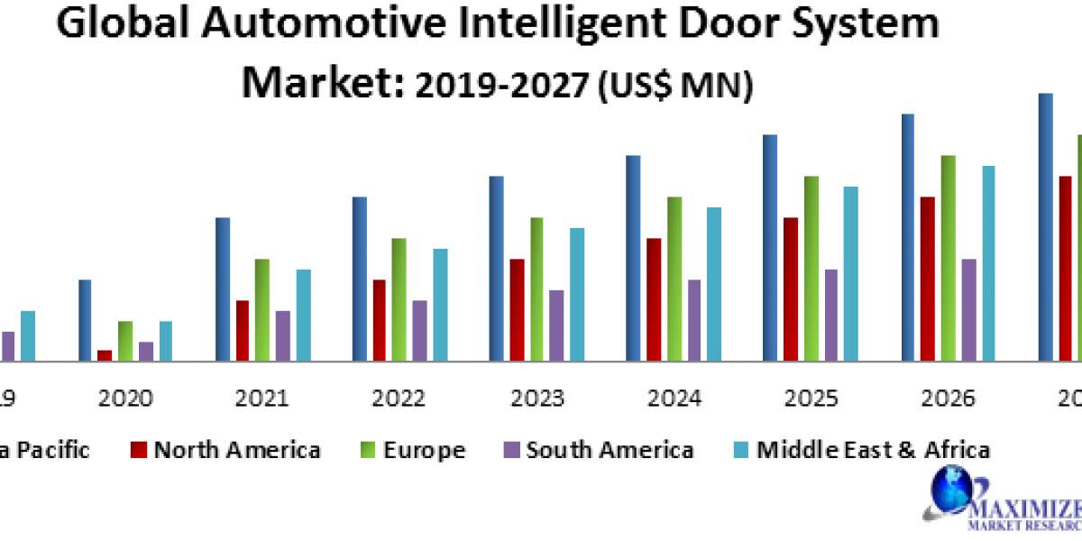Global Automotive Intelligent Door System Market