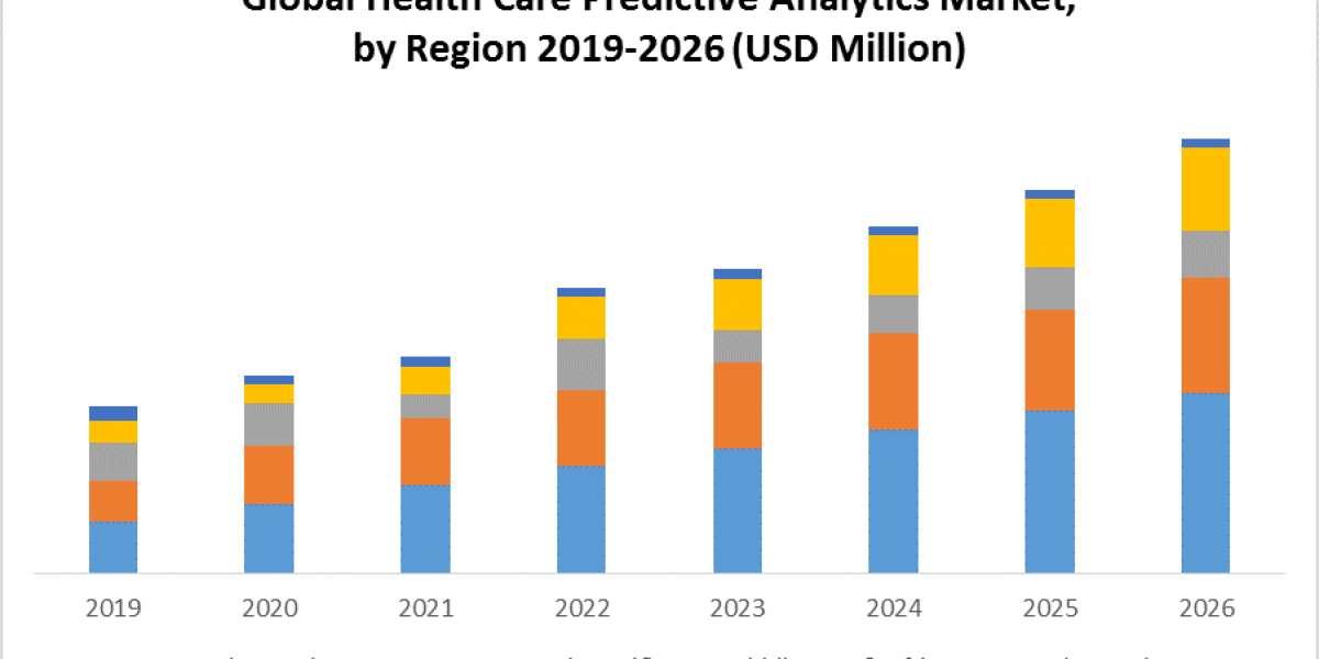 Global Health Care Predictive Analytics Market