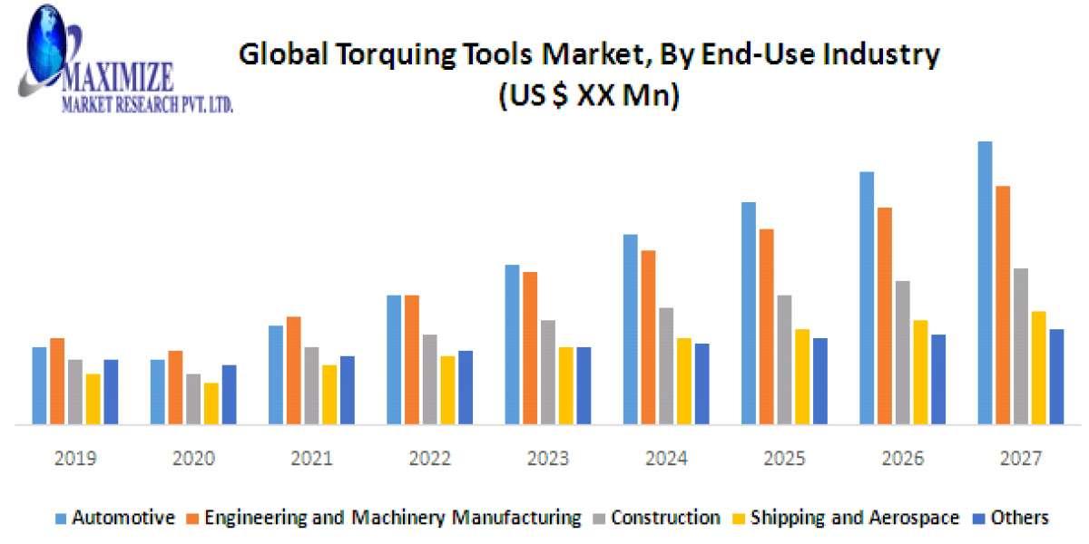 Global Torquing Tools Market