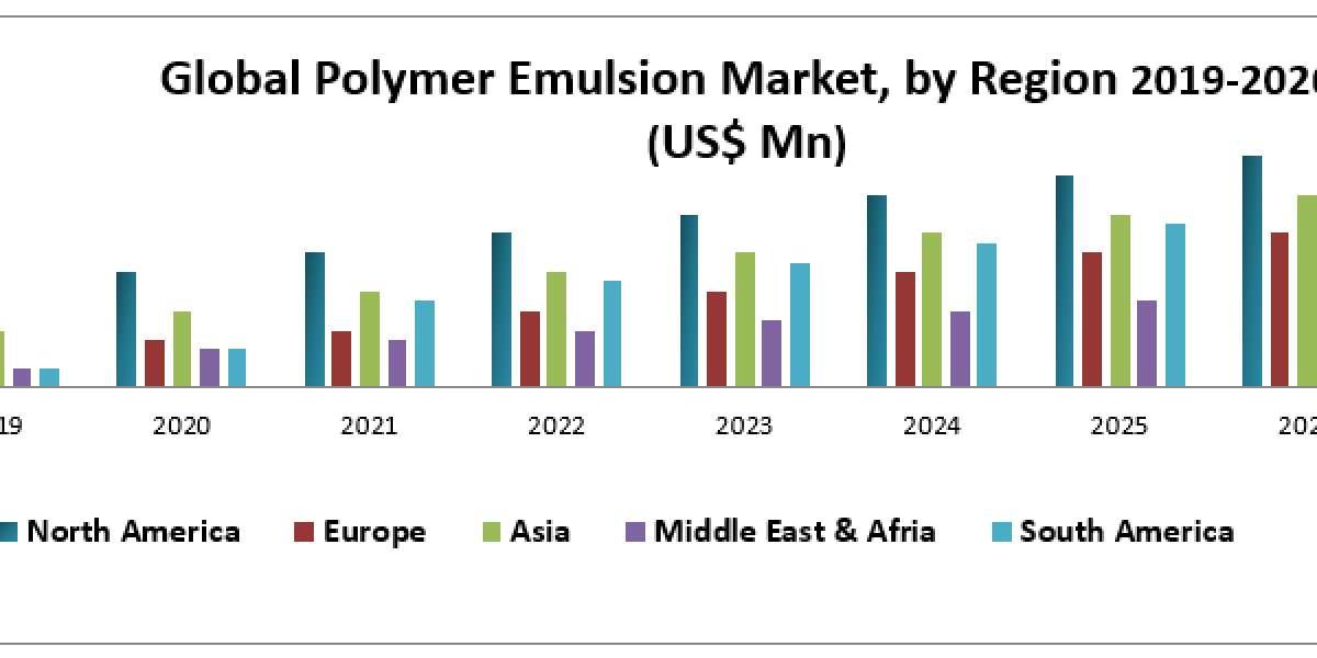 Global Polymer Emulsion Market