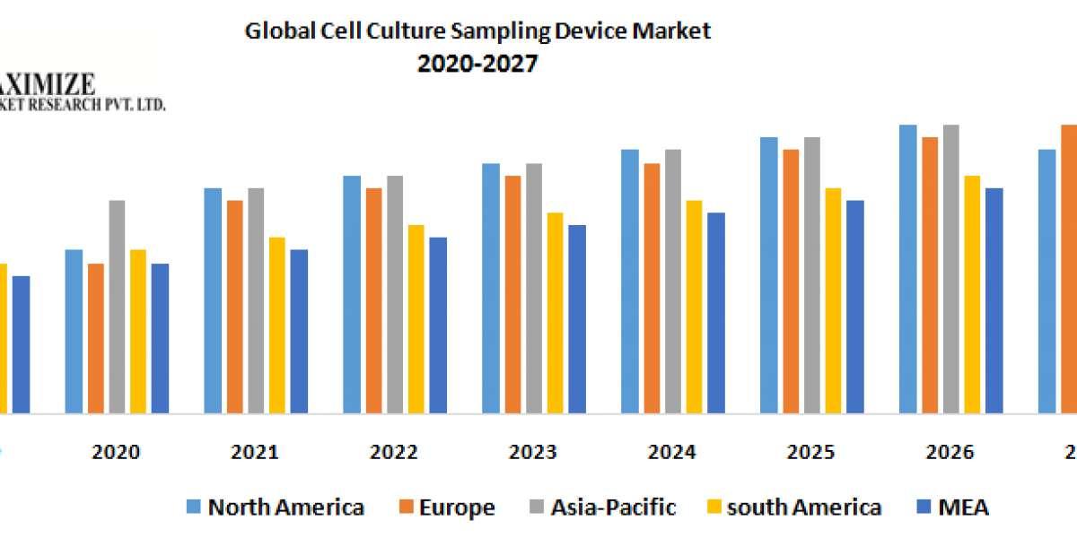 Global Cell Culture Sampling Device Market