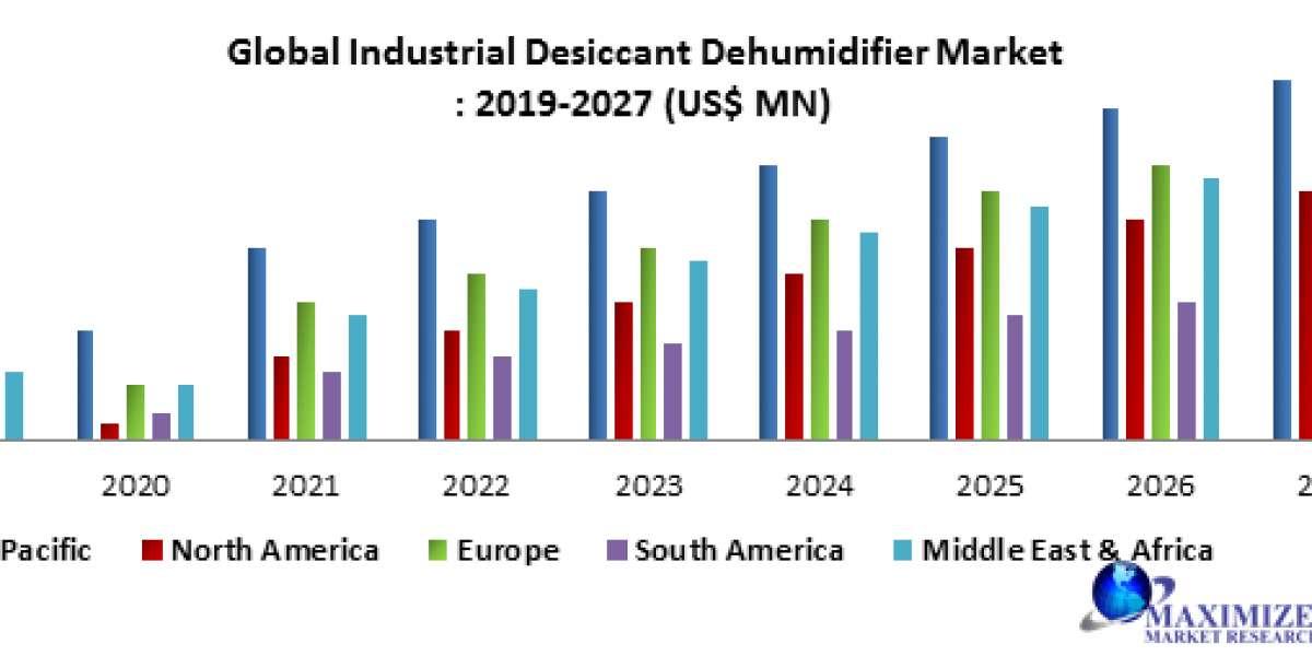 Global Industrial Desiccant Dehumidifier Market