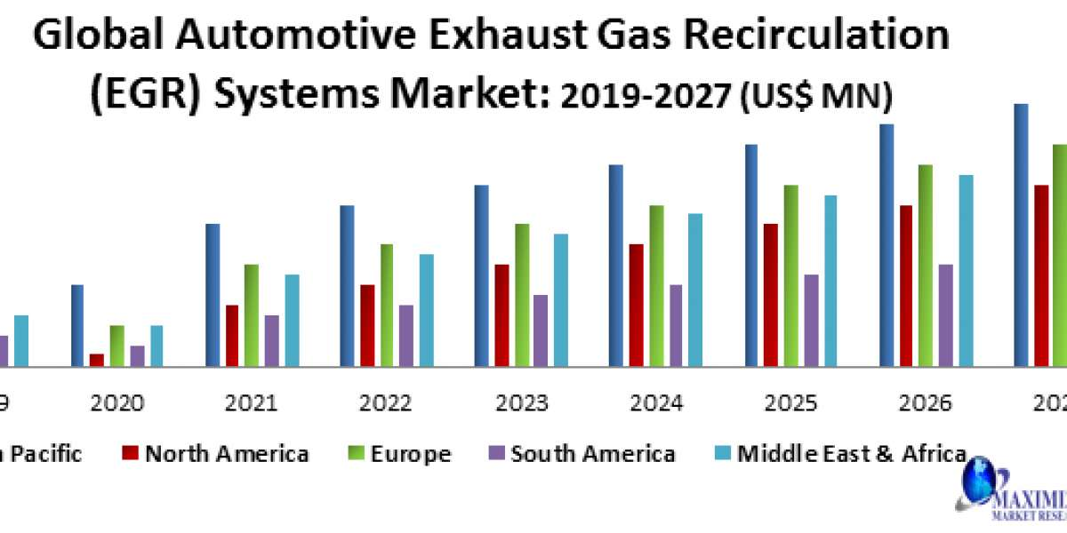 Global Automotive Differential System Market