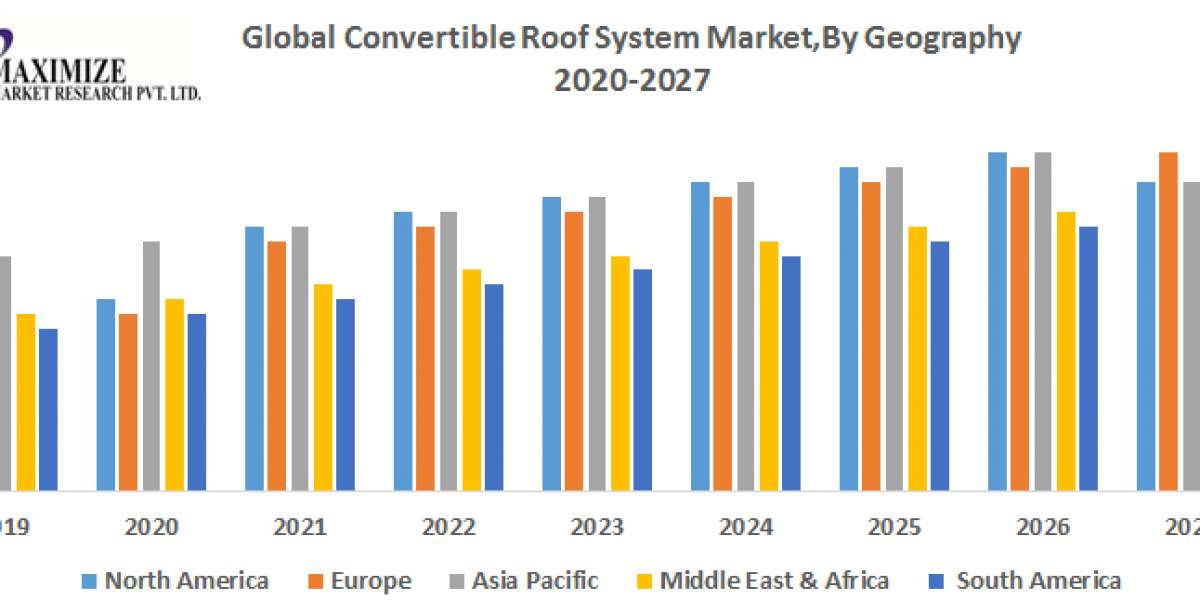 Global Convertible Roof System Market