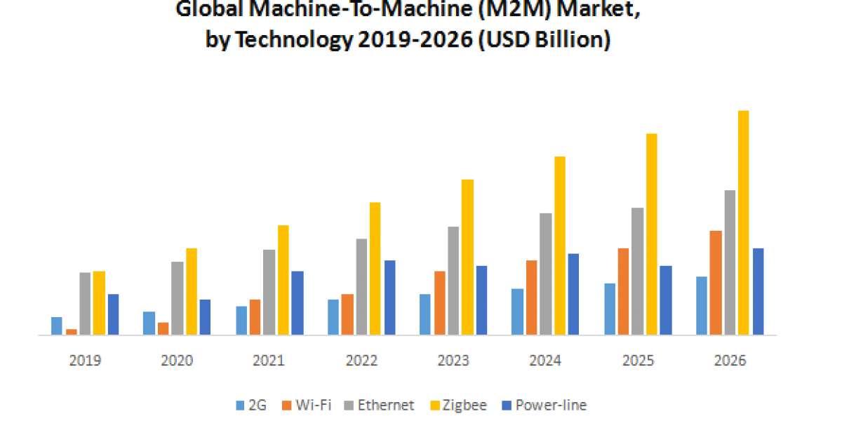 Global Machine-To-Machine (M2M) Market: Industry Analysis and Forecast (2020-2026)