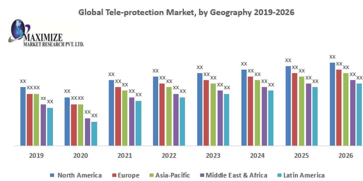 Global Tele-protection Market