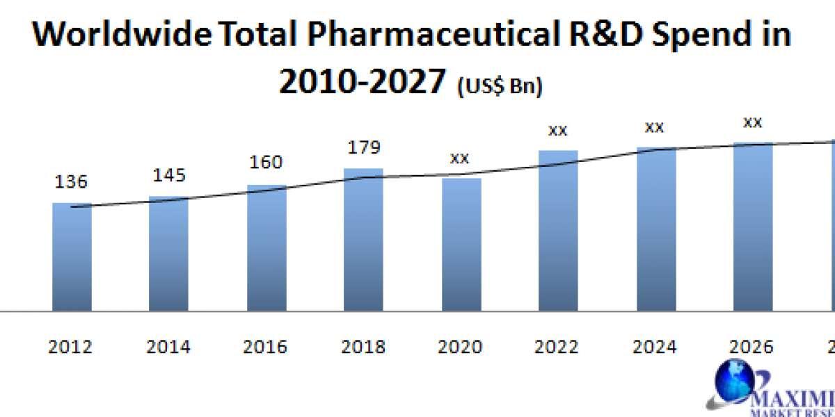 Global Commercial Pharmaceutical Analytics Market