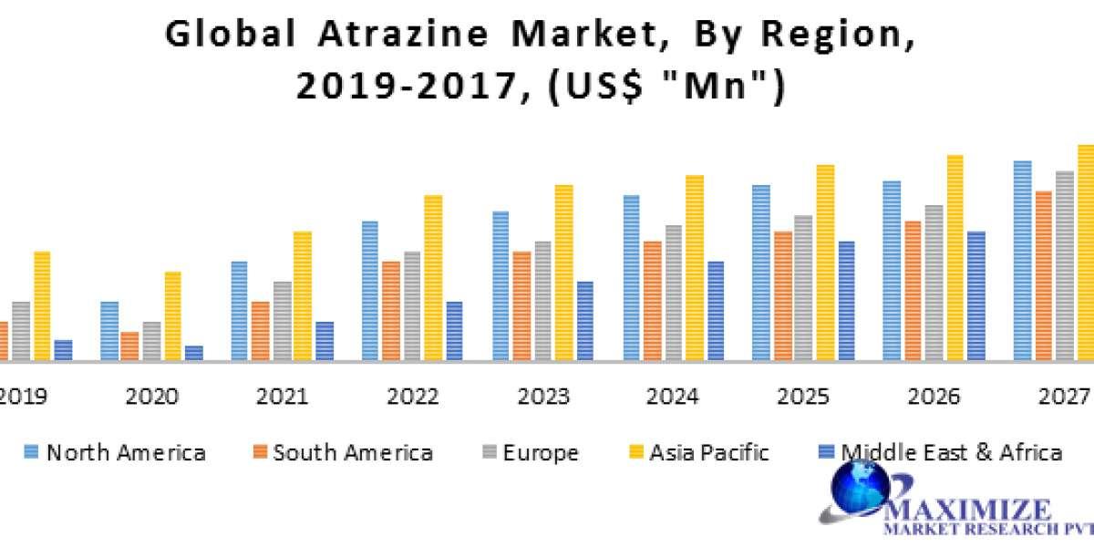 Global Atrazine Market