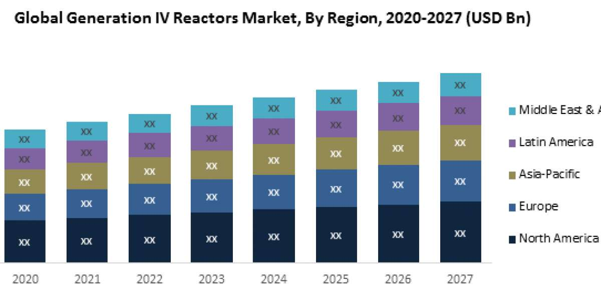Global Generation IV reactors market