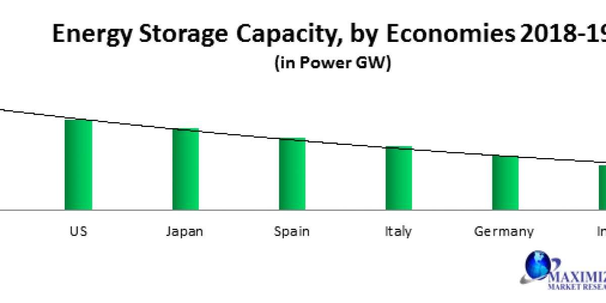 Global Offshore Energy Storage Market