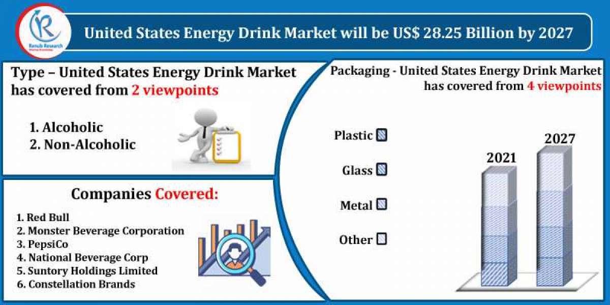 United States Energy Drink Market Size, Impact of COVID-19, Company Analysis and Forecast 2021-2027