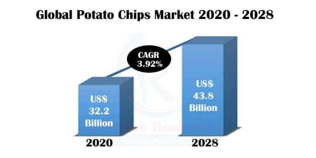Potato Chips Market, Impact of COVID-19, Company Analysis and Global Forecast 2021-2028