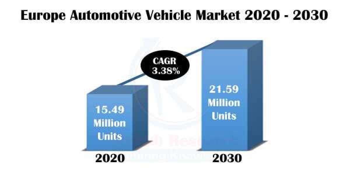 Europe Automotive Vehicle Market, Impact of COVID-19, Company Analysis and Forecast 2021-2030