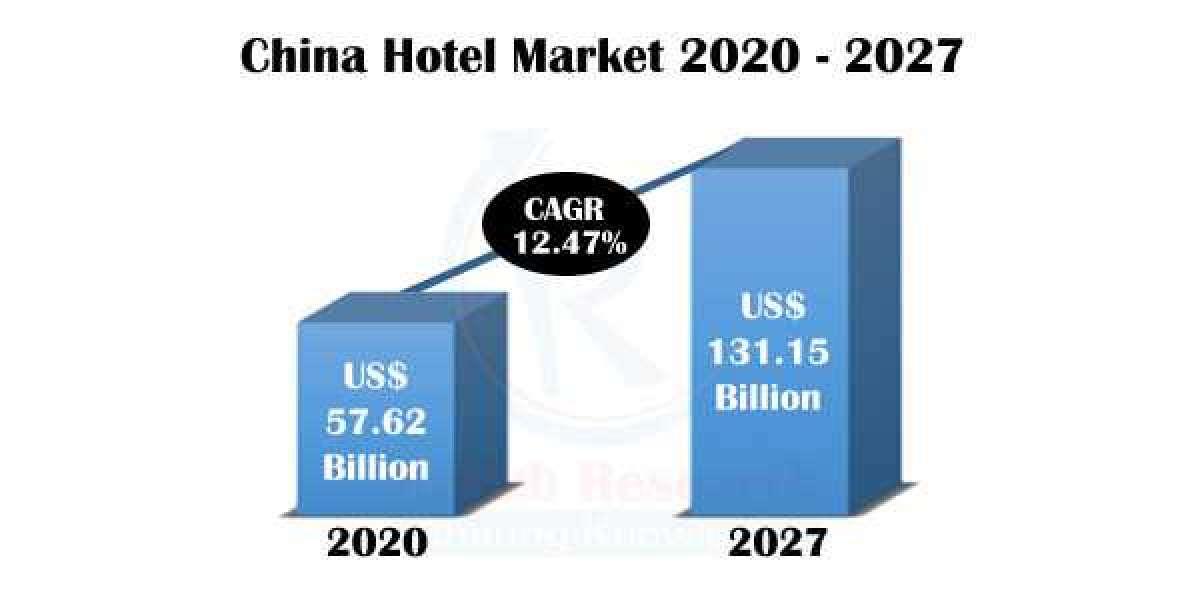 China Hotel Market Share, Impact of COVID-19, Company Analysis and Forecast 2021-2027